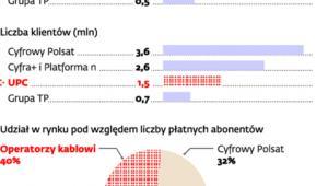 Płatna telewizja w Polsce