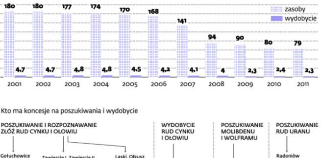Polskie złoża przyciągają inwestorów