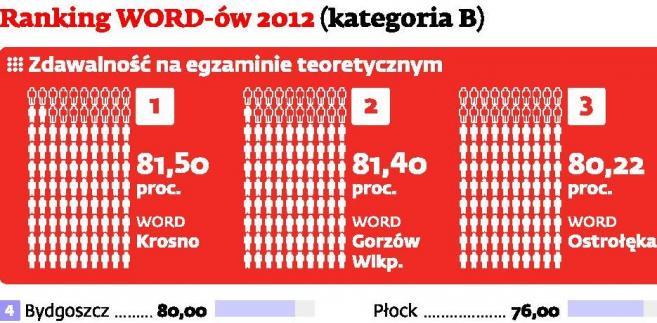 Ranking WORD-ów 2012 (kat. B)