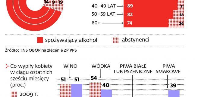 Spożycie alkoholu wśród Polaków