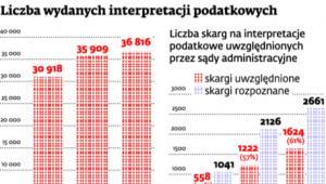 Liczba wydanych interpretacji podatkowych
