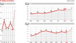Wpływy do budżetu (dane w mld zł)