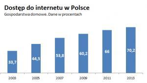 Dostęp do internetu w Polsce