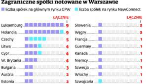 Zagraniczne spółki notowane w Warszawie