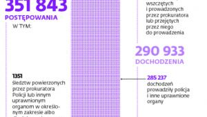 Statystyki Prokuratury Generalnej