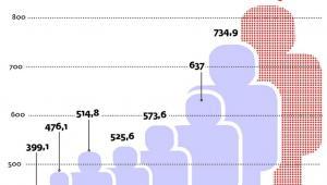 Liczba osób opłacajacych składki w ZUS z tytułu umowy-zlecenia, umowy agencyjnej oraz umowy o swiadczenie usług (tys.)