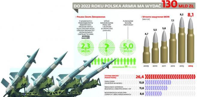 Do 2022 roku Polska armia ma wydać 130 mld zł
