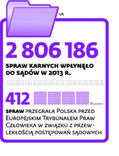 Ilość spraw karnych w 2013 r.