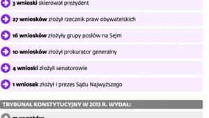 Sprawozdanie z działalności Trybunału Konstytucyjnego w roku 2014