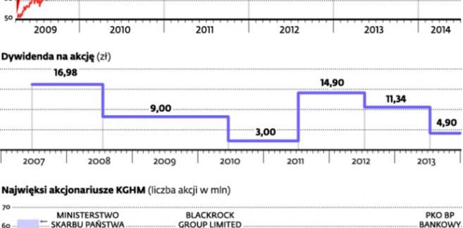 Dywidenda przyciąga międzynarodowy kapitał spekulacyjny