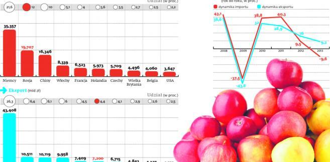 Obroty handlu zagranicznego w I kw. 2014 r.