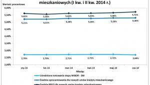 Kredyty NBP - wykres