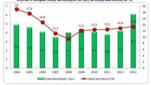 Związek liczby samobójstw (w tys.) ze stopą bezrobocia (w %)