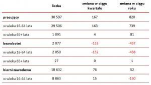 Podstawowe dane z brytyjskiego rynku pracy  w okresie od kwietnia do czerwca 2014 roku (w tys.)
