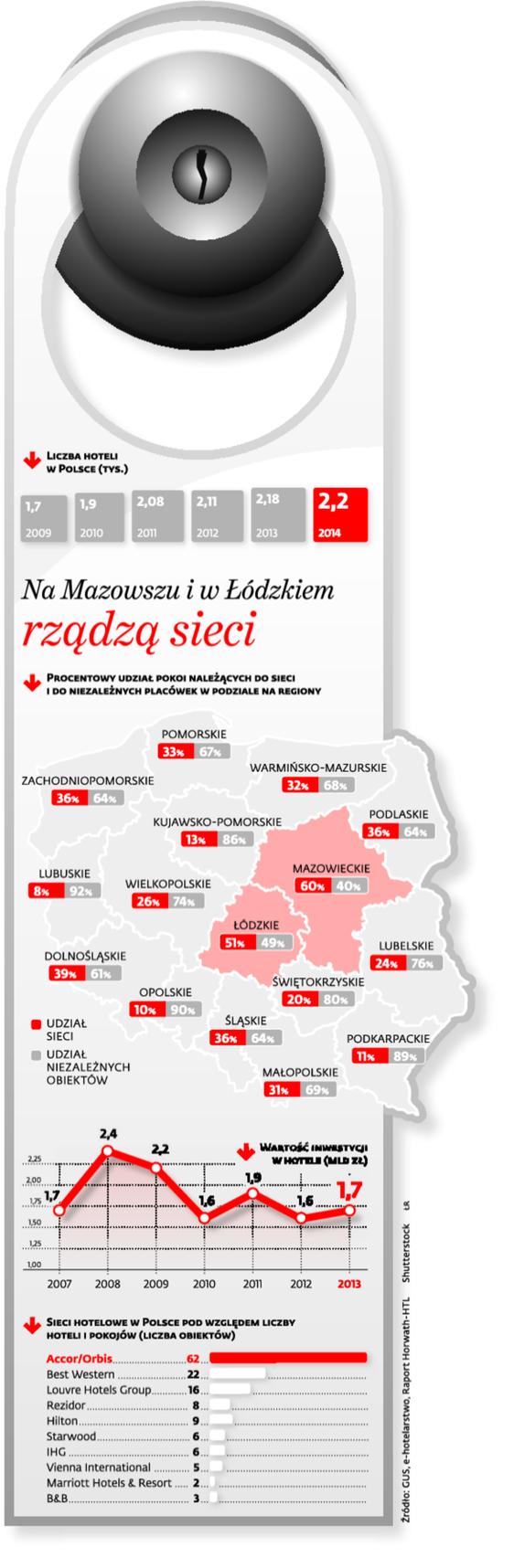 Na Mazowszu i w Łódzkiem rządzą sieci