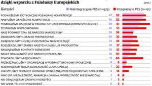 Główne korzyści osiągnięte przez podmioty ekonomii społecznej dzięki wsparciu z Funduszy Europejskich
