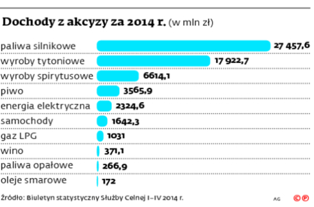 Dochody z akcyzy za 2014 r.
