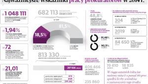 Najważniejsze wskaźniki pracy prokuratorów w 2014 r.