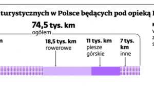 Długość szlaków turystycznych w Polsce będących pod opieką PTTK