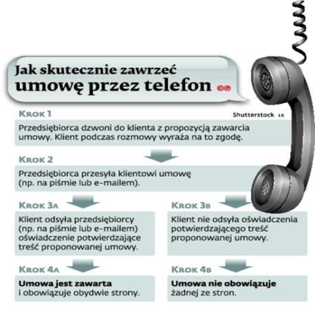 Jak skutecznie zawrzeć umowę przez telefon