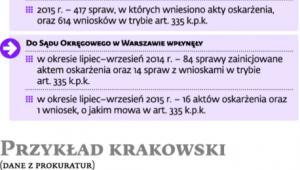 Przykład warszawski
