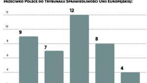 Polska jednym z częściej skarżonych państw