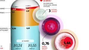Ile zarabia państwo na podatku akcyzowym od napojów alkoholowych