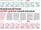 Skandynawski boom i polski spokój w cenach mieszkań