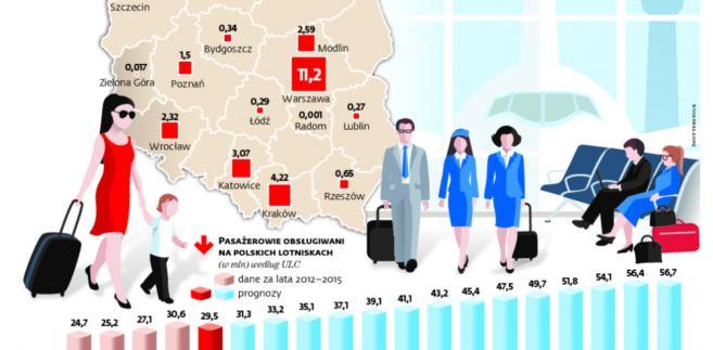 Polskie porty rosną szybko