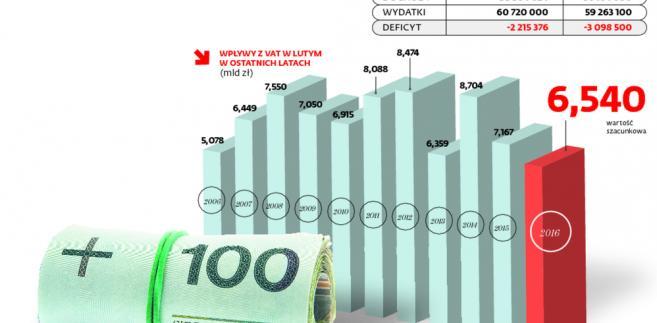 Dochody znowu niższe