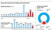 Rośnie popyt na detaliczne obligacje