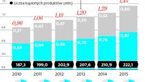 Rynek wyrobów medycznych w Polsce