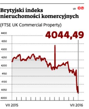 Brytyjski indeks nieruchomości komercyjnych