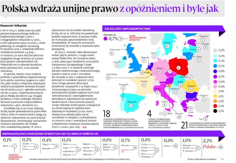Polska wdraża unijne prawo z opóźnieniem i byle jak
