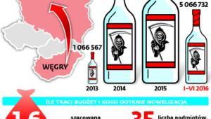 Import całkowicie skażonego alkoholu z Węgier
