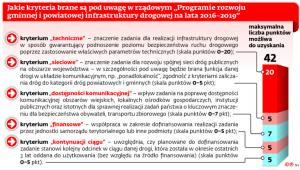 """Jakie kryteria brane są pod uwagę w rządowym """"Programie rozwoju gminnej i powiatowej infrastruktury drogowej na lata 2016-2019"""""""