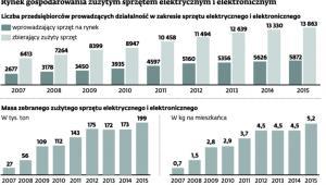 Rynek gospodarowania zużytym sprzętem elektrycznym i elektronicznym