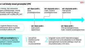 Kto i od kiedy musi przesyłać JPK