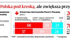Poczta Polska pod kreską, ale zwiększa przychody
