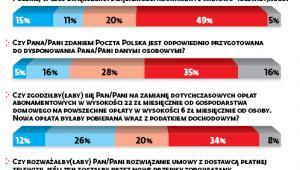 """Abonament po nowemu? Polacy mówią """"nie"""""""