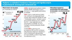 Wpływy ze składek Funduszu Ubezpieczeń Społecznych w pierwszych miesiącach ostatnich lat.