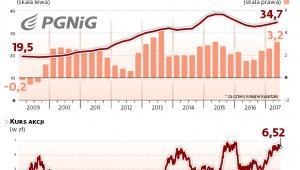 Wyniki finansowe i kurs akcji PGNiG blisko rekordów