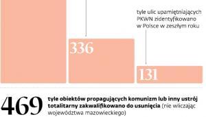 Dekomunizacja w liczbach