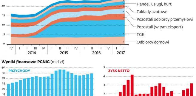 Po liberalizacji rynku gazu w 2014 r. PGNiG sprzedaje mniej gazu odbiorcom przemysłowym, ale nie wpłynęło to negatywnie na wyniki firmy