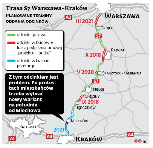 Trasa S7 Warszawa-Kraków