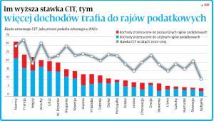 Im wyższa stawka CIT, tym więcej dochodów trafia do rajów podatkowych