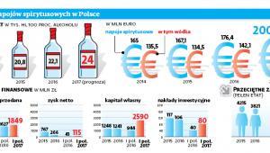 Branża napojów spirytusowych w Polsce