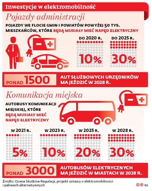 Inwestycje w elektromobilność
