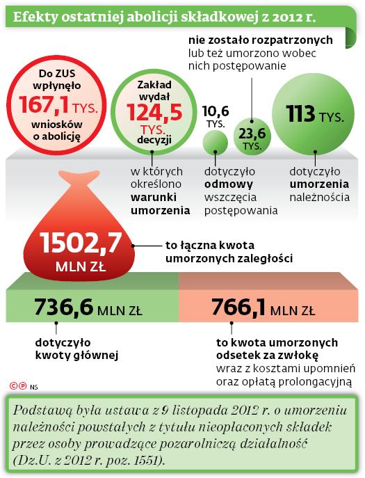 Efekty ostatniej abolicji składkowej z 2012 r.