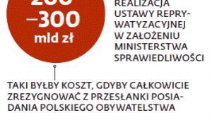 15-20 mld zł miała kosztować realizacja ustawy reprywatyzacyjnej w założeniu Ministerstwa Sprawiedliwości
